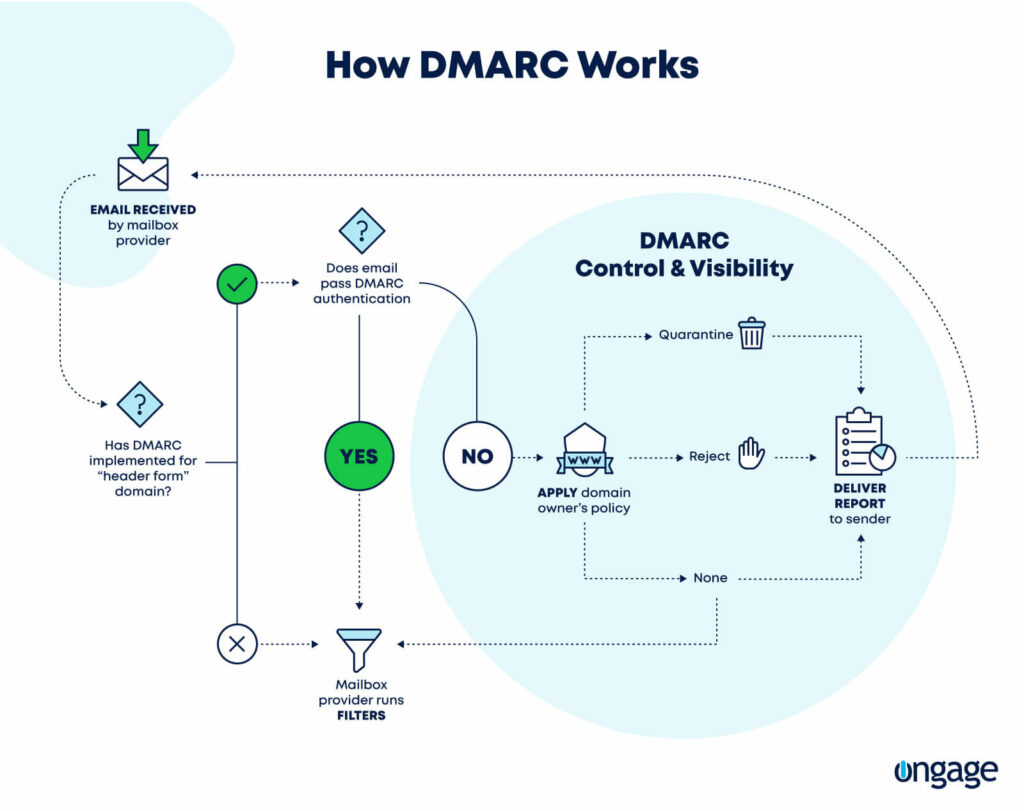 Learn how DMARC really works