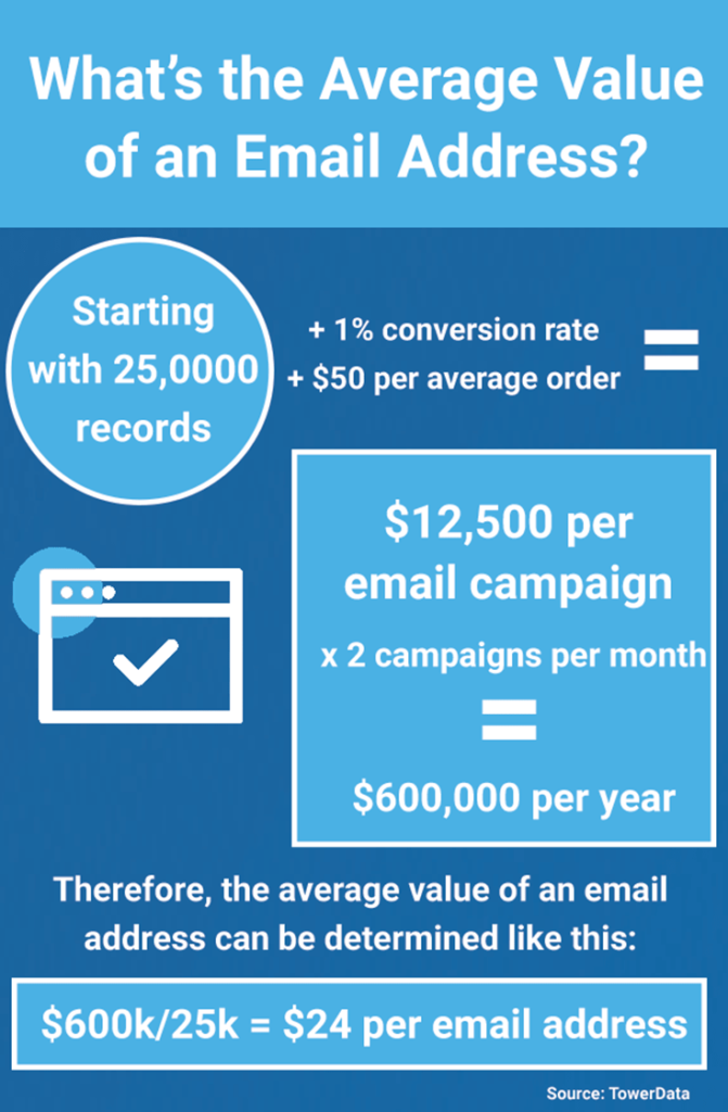 Calculating the value of an email address