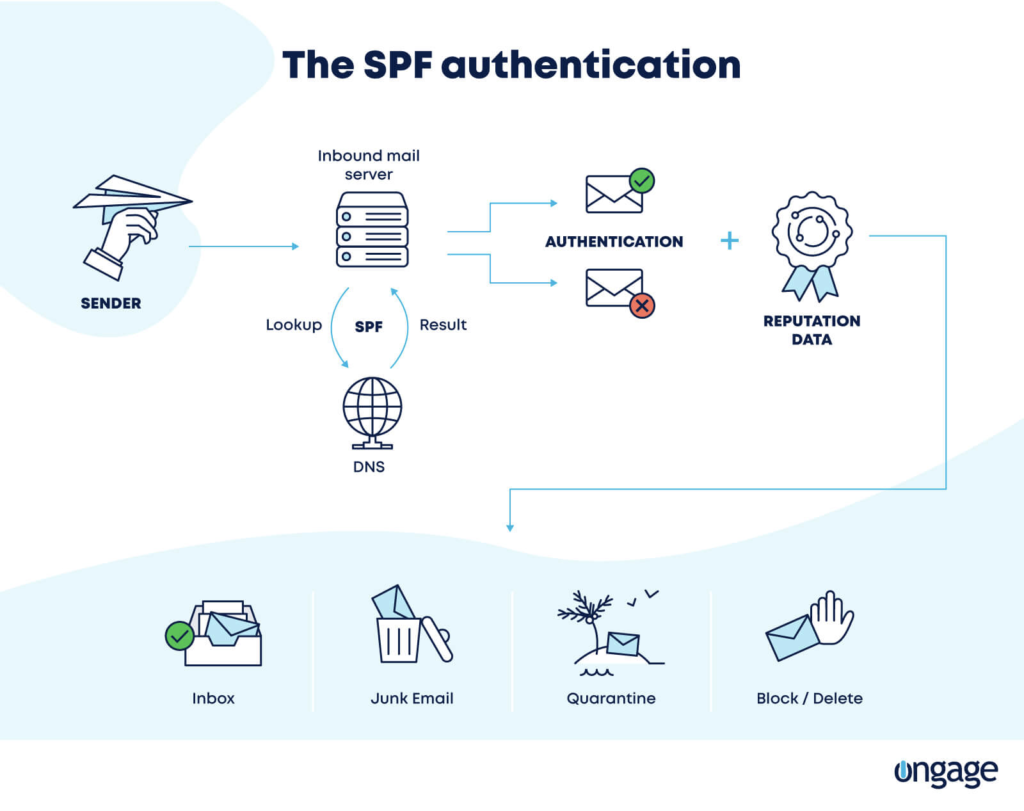 Learn how SPF really works