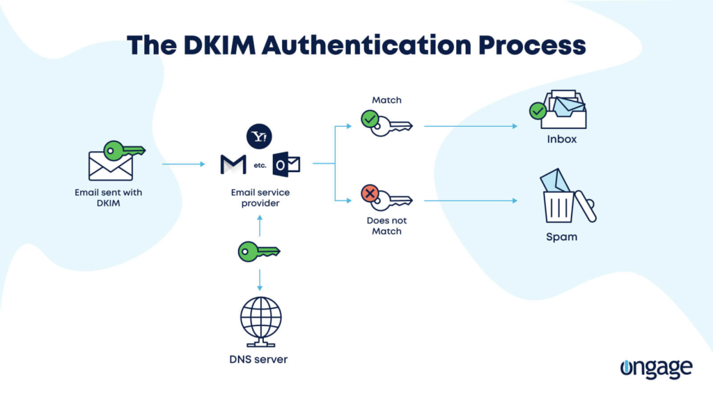 Learn how DKIM really works