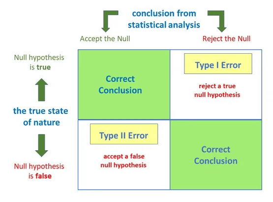 Minimize Type I and Type II Errors when you A/B test emails