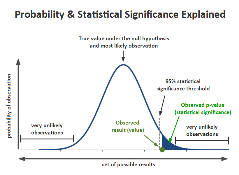 Here's how probability and significance work in ab testing